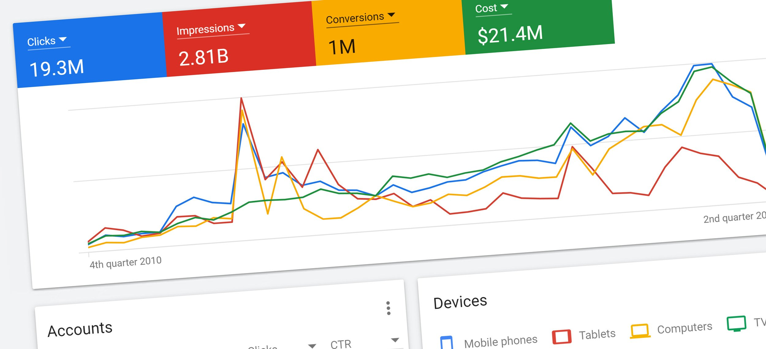Graph from google ads dashboard