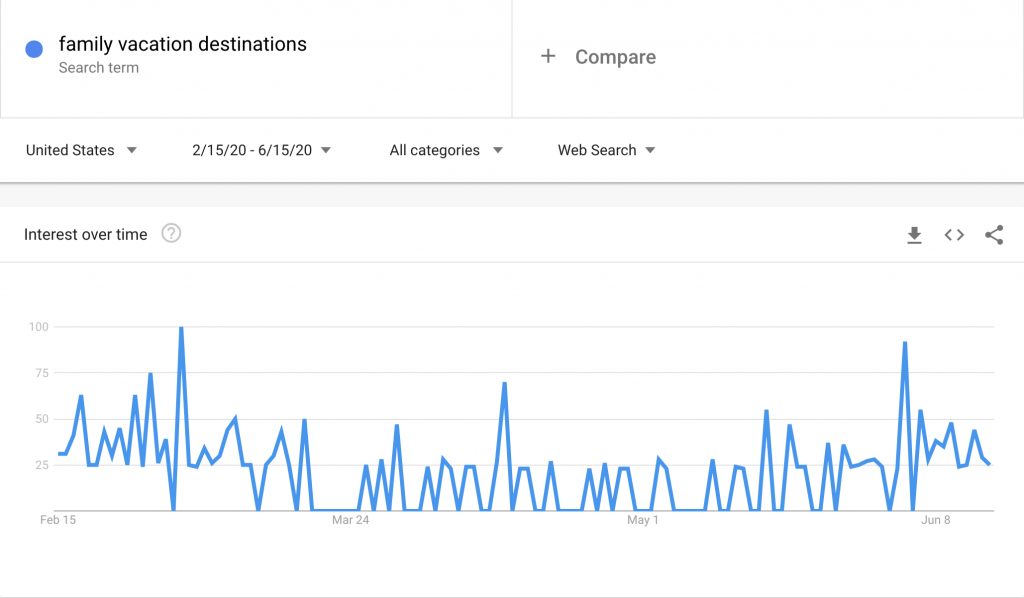 "Google trends graph for ""Family Vacation Destinations"""