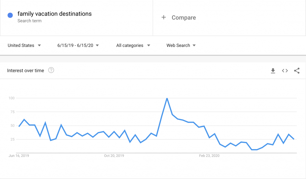 "Search volume the past twelve months for ""family vacation destinations"" in the USA"
