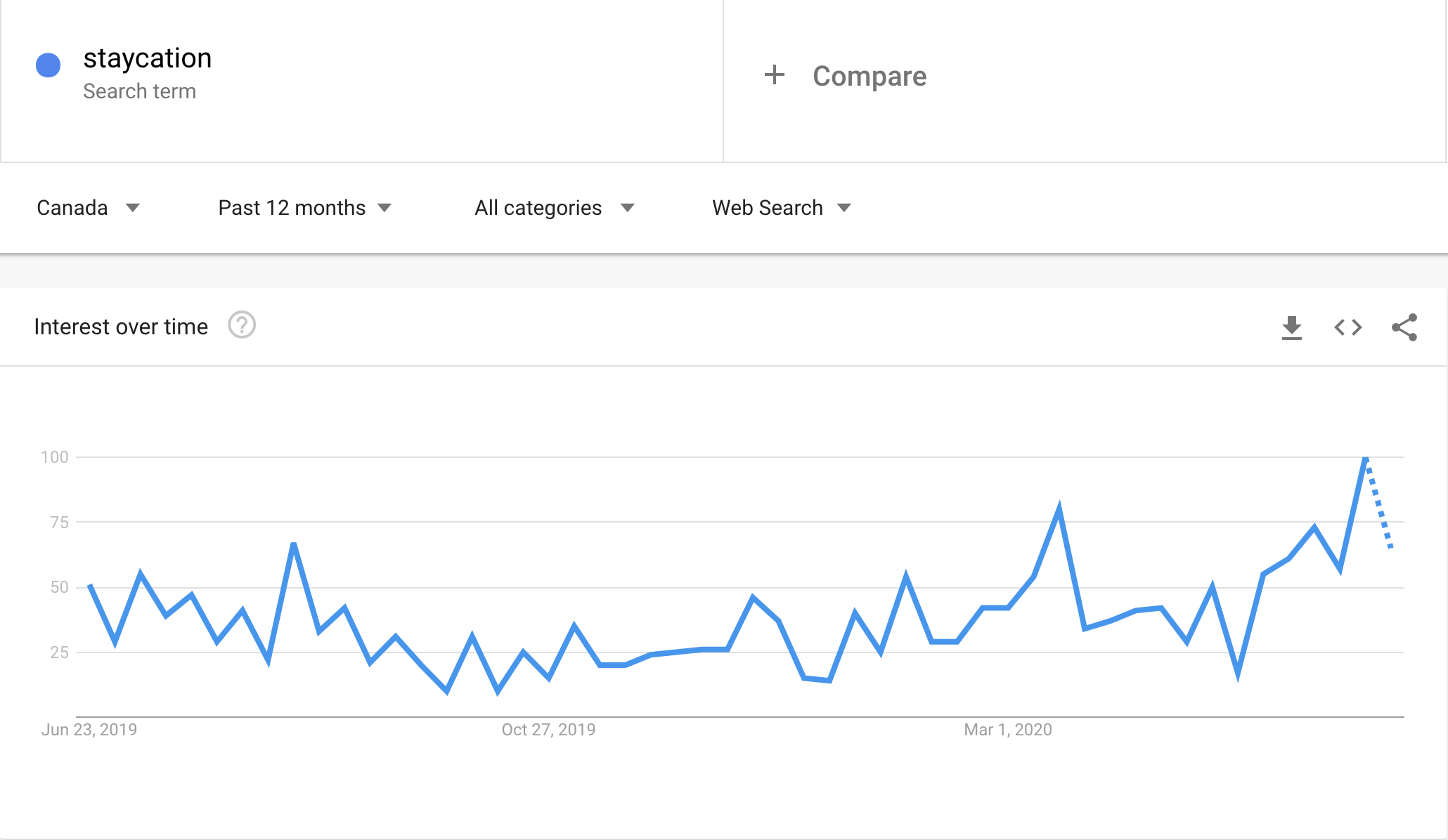 "Search trends for ""Staycation"" by Canadians over the past 12 months"