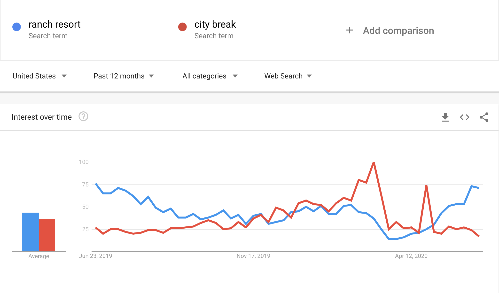 "Search trends for ""Ranch Resorts"" and ""City Break"" by Americans over the past 12 months"