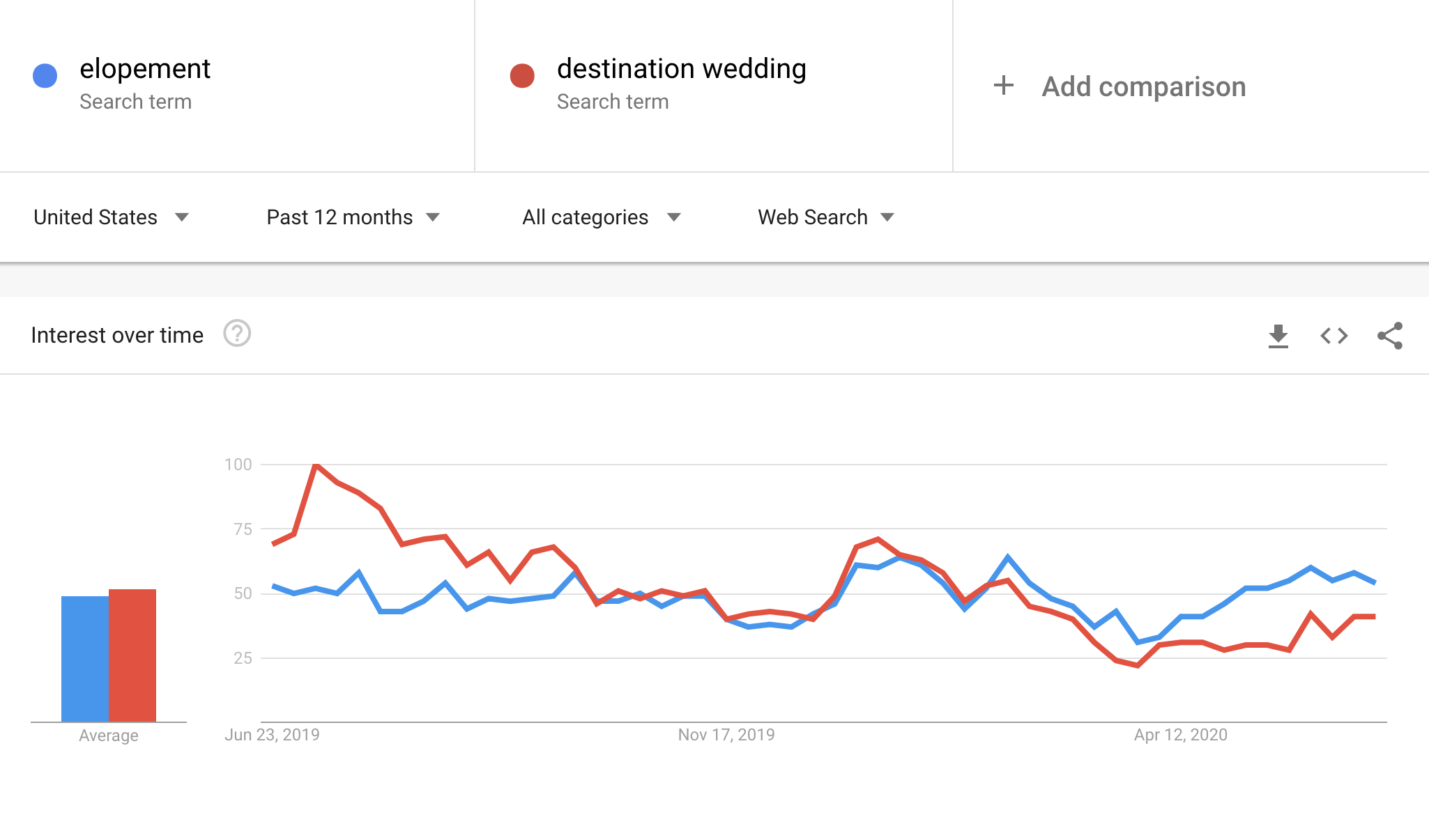 "Search trends for ""Elopements"" and ""Destination Weddings"" for Americans over the past 12 months"