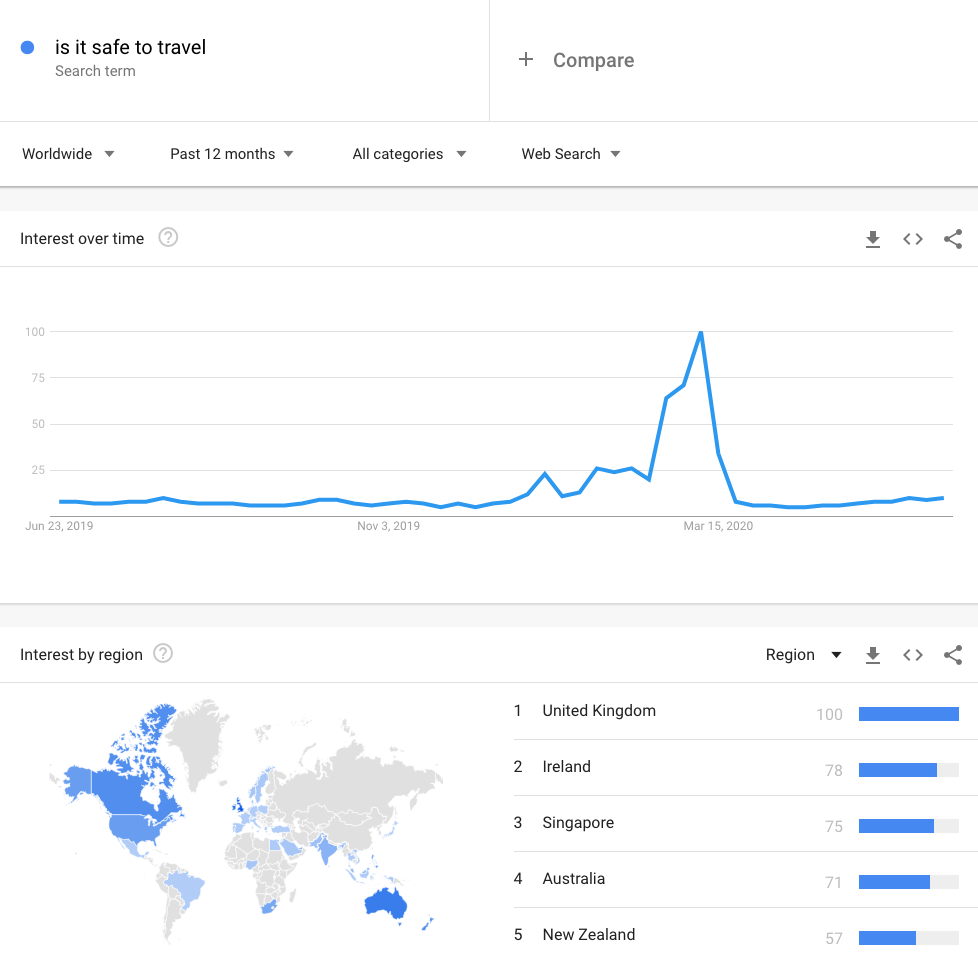 "Worldwide Search volume the past 90 days for ""Is it Safe to Travel?"" over the past 12 months"