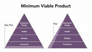 Pyramid diagram depicting Minimum Viable Product