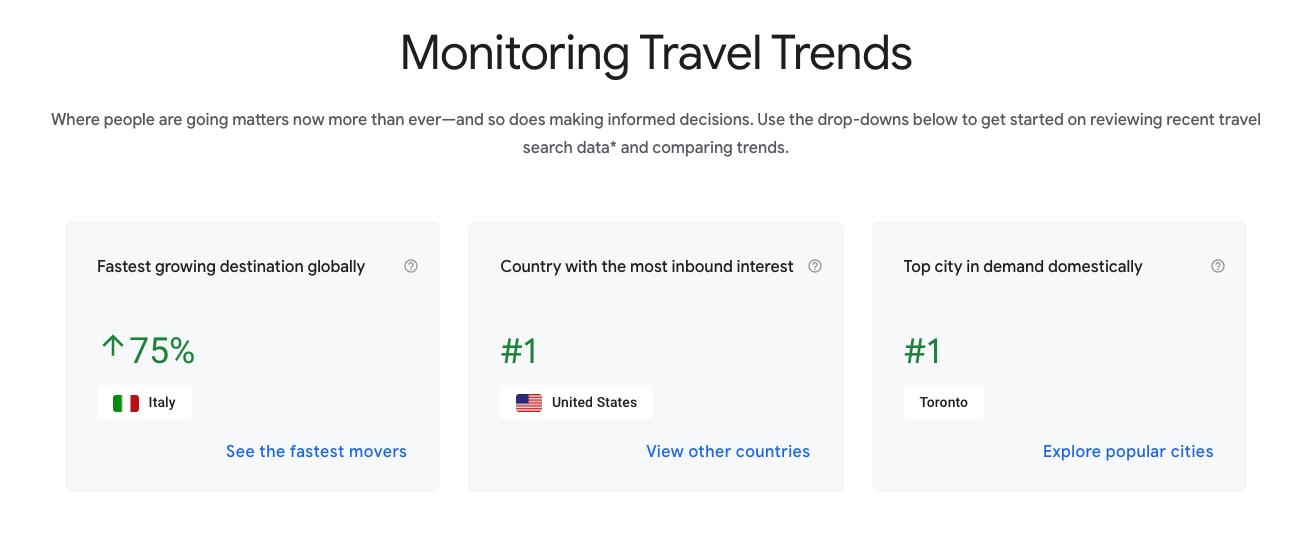 Chart showing travel trend statistics
