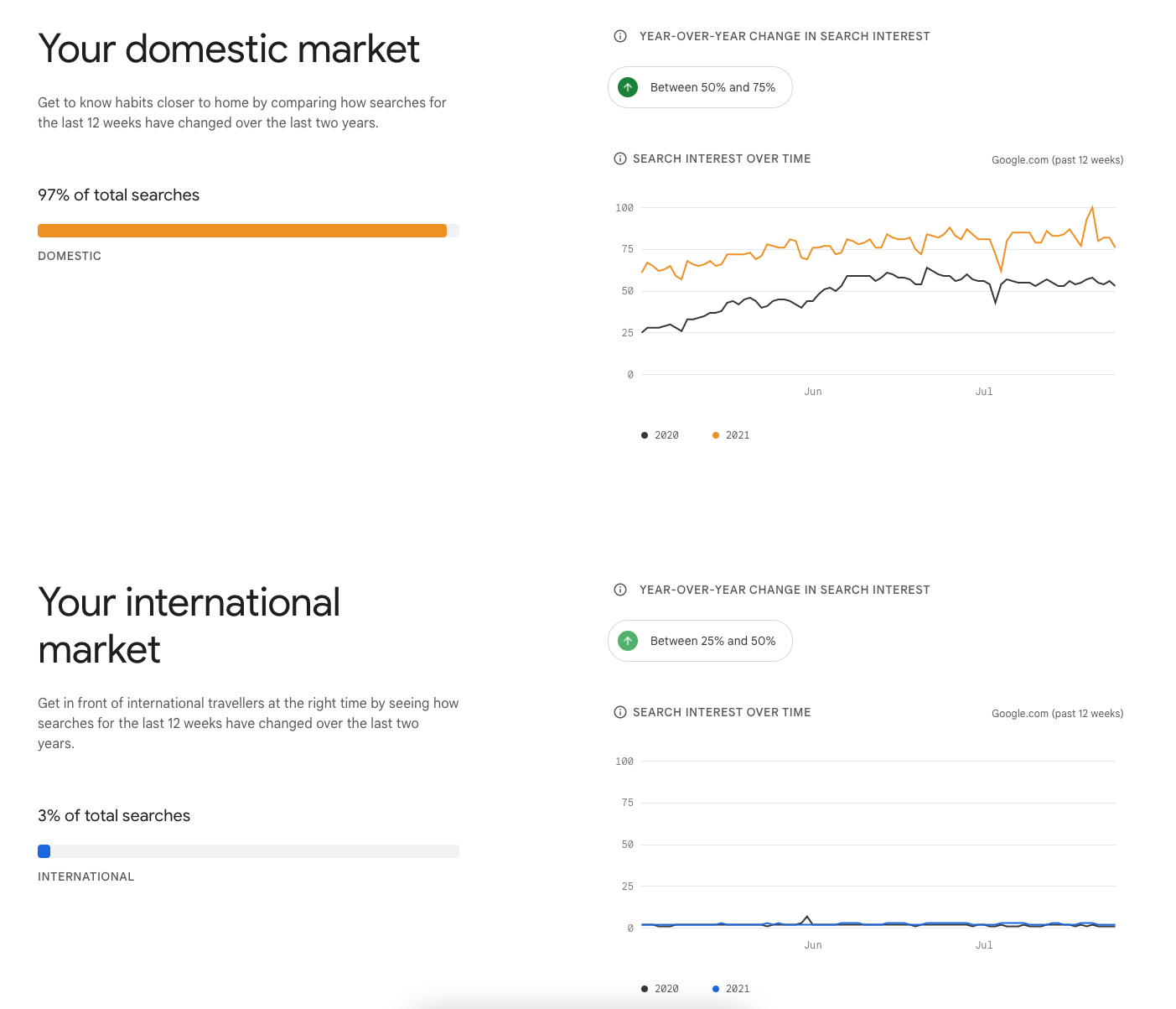 Two charts showing data of search interest