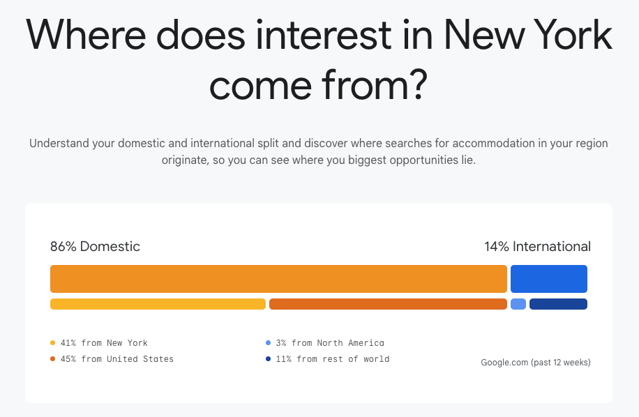 Bar graph showing the origin of interest in traveling to New York City